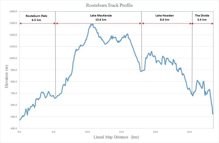 Routeburn profile